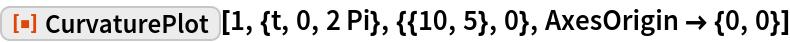 "ResourceFunction[""CurvaturePlot""][1, {t, 0, 2 Pi}, {{10, 5}, 0}, AxesOrigin -> {0, 0}]"