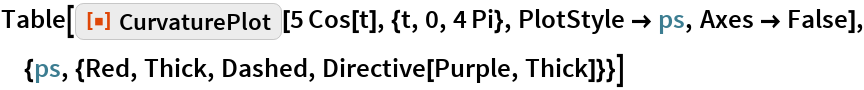 """Table[ResourceFunction[""""CurvaturePlot""""][5 Cos[t], {t, 0, 4 Pi}, PlotStyle -> ps, Axes -> False], {ps, {Red, Thick, Dashed, Directive[Purple, Thick]}}]"""