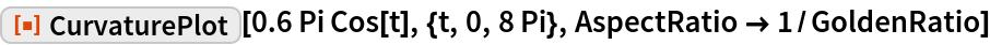 "ResourceFunction[""CurvaturePlot""][0.6 Pi Cos[t], {t, 0, 8 Pi}, AspectRatio -> 1/GoldenRatio]"