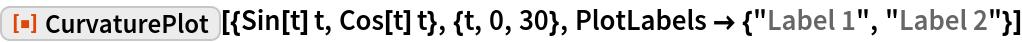 """ResourceFunction[""""CurvaturePlot""""][{Sin[t] t, Cos[t] t}, {t, 0, 30}, PlotLabels -> {""""Label 1"""", """"Label 2""""}]"""