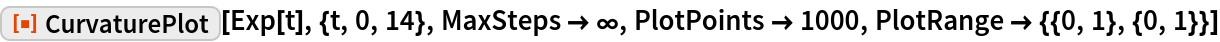 "ResourceFunction[""CurvaturePlot""][Exp[t], {t, 0, 14}, MaxSteps -> \[Infinity], PlotPoints -> 1000, PlotRange -> {{0, 1}, {0, 1}}]"
