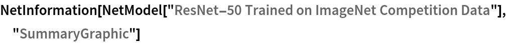"NetInformation[  NetModel[""ResNet-50 Trained on ImageNet Competition Data""], \ ""SummaryGraphic""]"