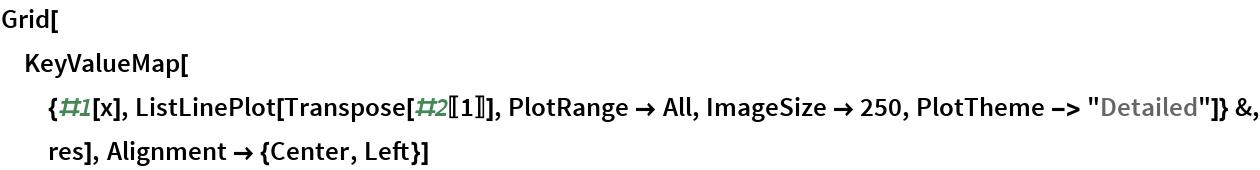 """Grid[KeyValueMap[{#1[x], ListLinePlot[Transpose[#2[[1]]], PlotRange -> All, ImageSize -> 250, PlotTheme -> """"Detailed""""]} &, res], Alignment -> {Center, Left}]"""