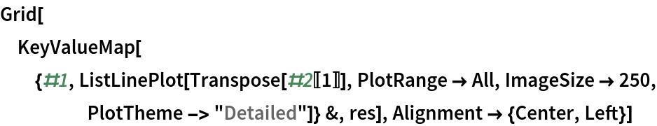 """Grid[KeyValueMap[{#1, ListLinePlot[Transpose[#2[[1]]], PlotRange -> All, ImageSize -> 250, PlotTheme -> """"Detailed""""]} &, res], Alignment -> {Center, Left}]"""
