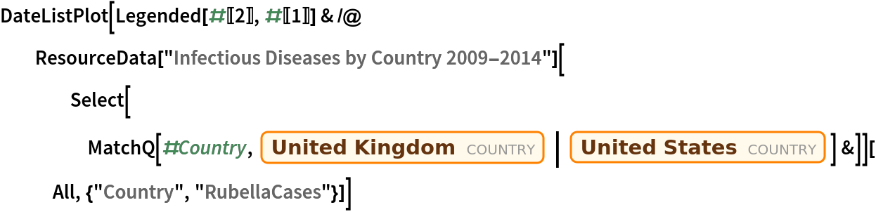"""DateListPlot[  Legended[#[[2]], #[[1]]] & /@ ResourceData[""""Infectious Diseases by Country 2009-2014""""][     Select[MatchQ[#Country, Entity[""""Country"""", """"UnitedKingdom""""] 