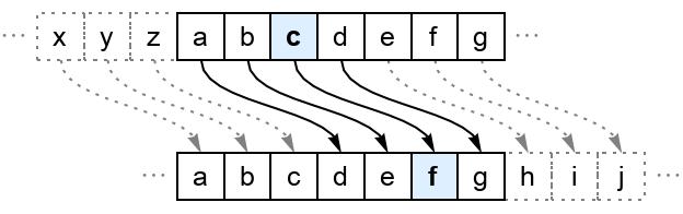 CaesarCipher   Wolfram Function Repository