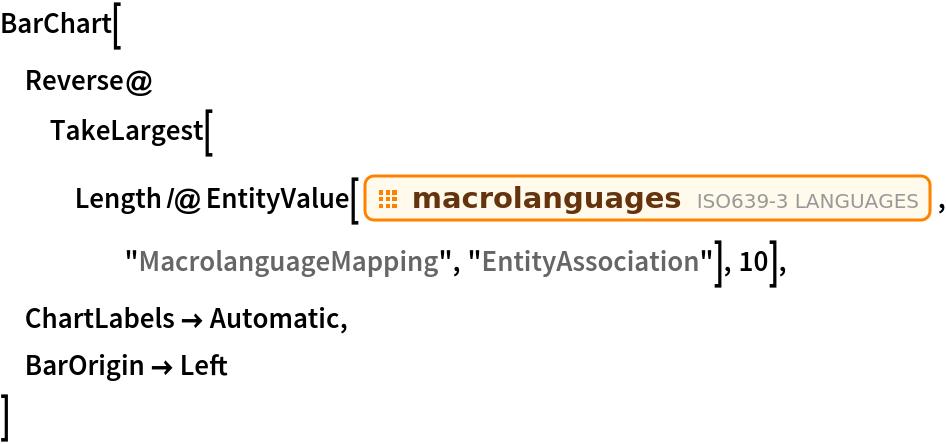 """BarChart[  Reverse@TakeLargest[    Length /@ EntityValue[EntityClass[""""ISOLanguage"""", """"Macrolanguages""""], """"MacrolanguageMapping"""", """"EntityAssociation""""], 10],  ChartLabels -> Automatic,  BarOrigin -> Left  ]"""