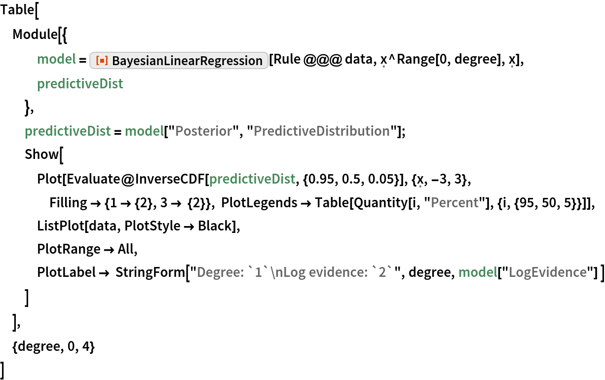 "Table[  Module[{    model = ResourceFunction[""BayesianLinearRegression""][      Rule @@@ data, \[FormalX]^Range[0, degree], \[FormalX]],    predictiveDist    },   predictiveDist = model[""Posterior"", ""PredictiveDistribution""];   Show[    Plot[Evaluate@      InverseCDF[predictiveDist, {0.95, 0.5, 0.05}], {\[FormalX], -3, 3}, Filling -> {1 -> {2}, 3 -> {2}}, PlotLegends -> Table[Quantity[i, ""Percent""], {i, {95, 50, 5}}]],    ListPlot[data, PlotStyle -> Black],    PlotRange -> All,    PlotLabel -> StringForm[""Degree: `1`\nLog evidence: `2`"", degree, model[""LogEvidence""] ]    ]   ],  {degree, 0, 4}  ]"