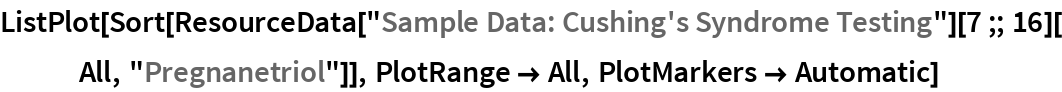 "ListPlot[Sort[   ResourceData[""Sample Data: Cushing's Syndrome Testing""][7 ;; 16][    All, ""Pregnanetriol""]], PlotRange -> All, PlotMarkers -> Automatic]"