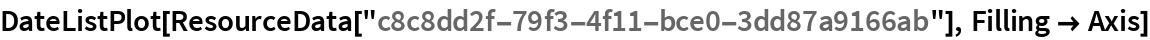 """DateListPlot[ResourceData[""""c8c8dd2f-79f3-4f11-bce0-3dd87a9166ab""""], Filling -> Axis]"""