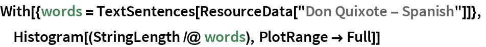 "With[{words = TextSentences[ResourceData[""Don Quixote - Spanish""]]},  Histogram[(StringLength /@ words), PlotRange -> Full]]"