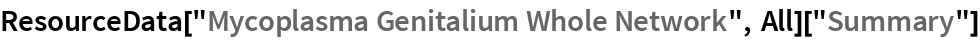 "ResourceData[""Mycoplasma Genitalium Whole Network"", All][""Summary""]"