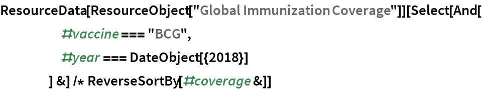 "ResourceData[ ResourceObject[""Global Immunization Coverage""]][Select[And[      #vaccine === ""BCG"",      #year === DateObject[{2018}]      ] &] /* ReverseSortBy[#coverage &]]"