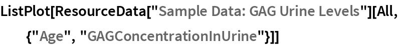 "ListPlot[ResourceData[""Sample Data: GAG Urine Levels""][   All, {""Age"", ""GAGConcentrationInUrine""}]]"