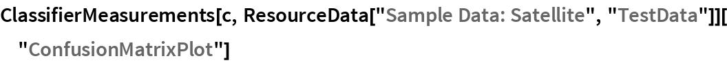 "ClassifierMeasurements[c, ResourceData[""Sample Data: Satellite"", ""TestData""]][""ConfusionMatrixPlot""]"