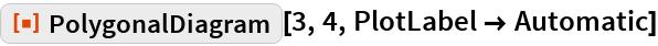 "ResourceFunction[""PolygonalDiagram""][3, 4, PlotLabel -> Automatic]"