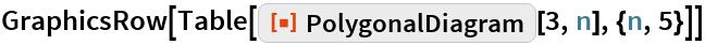 """GraphicsRow[Table[ResourceFunction[""""PolygonalDiagram""""][3, n], {n, 5}]]"""