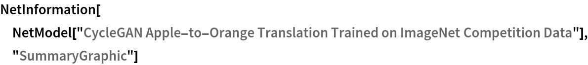 """NetInformation[  NetModel[""""CycleGAN Apple-to-Orange Translation Trained on ImageNet \ Competition Data""""], """"SummaryGraphic""""]"""