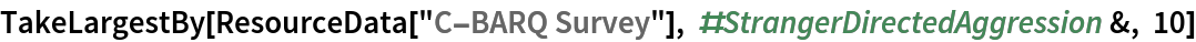 "TakeLargestBy[  ResourceData[""C-BARQ Survey""], #StrangerDirectedAggression &, 10]"