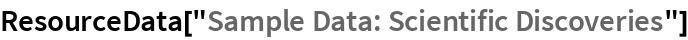 "ResourceData[""Sample Data: Scientific Discoveries""]"