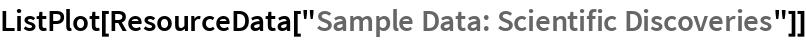 "ListPlot[ResourceData[""Sample Data: Scientific Discoveries""]]"