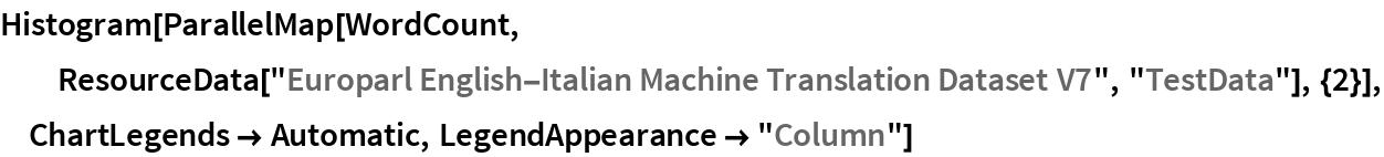 "Histogram[  ParallelMap[WordCount, ResourceData[    ""Europarl English-Italian Machine Translation Dataset V7"", ""TestData""], {2}], ChartLegends -> Automatic, LegendAppearance -> ""Column""]"
