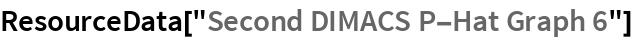 """ResourceData[""""Second DIMACS P-Hat Graph 6""""]"""