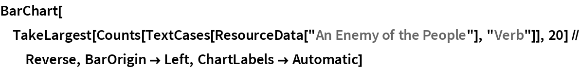 """BarChart[TakeLargest[    Counts[TextCases[ResourceData[""""An Enemy of the People""""], """"Verb""""]], 20] // Reverse, BarOrigin -> Left, ChartLabels -> Automatic]"""