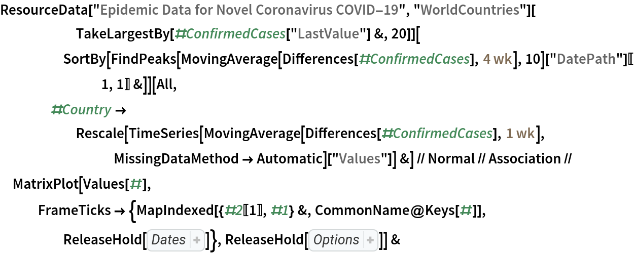 """ResourceData[\!\(\* TagBox[""""\""""\<Epidemic Data for Novel Coronavirus COVID-19\>\"""""""", #& , BoxID -> """"ResourceTag-Epidemic Data for Novel Coronavirus \ COVID-19-Input"""", AutoDelete->True]\), """"WorldCountries""""][       TakeLargestBy[#ConfirmedCases[""""LastValue""""] &, 20]][      SortBy[FindPeaks[           MovingAverage[Differences[#ConfirmedCases], Quantity[4, """"Weeks""""]], 10][""""DatePath""""][[1, 1]] &]][     All, #Country -> Rescale[TimeSeries[          MovingAverage[Differences[#ConfirmedCases], Quantity[1, """"Weeks""""]], MissingDataMethod -> Automatic][         """"Values""""]] &] // Normal // Association // MatrixPlot[Values[#], FrameTicks -> {MapIndexed[{#2[[1]], #1} &, CommonName@Keys[#]], ReleaseHold[ Hold[ Part[ MapIndexed[{ Part[#2, 1], #}& ,  Map[Rotate[#, 90 Degree]& ,  Map[DateString[#, {""""Month"""", """"/"""", """"Day""""}]& ,  DateRange[ DateObject[{2020, 2, 1}], Today]]]],  Span[1, All, 10]]]]}, ReleaseHold[ Hold[ColorFunction -> """"Rainbow"""", Mesh -> {True, False}, AspectRatio -> 1/2, ImageSize -> 600, PlotLabel -> StringJoin[       """"top 20 counties with largest confirmed cases, sorted by date \ of first wave\n data updated on """",  DateString[Yesterday, """"ISODate""""]]]]] &"""