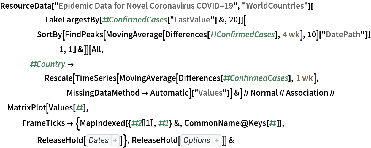 """ResourceData[\!\(\* TagBox[""""\""""\<Epidemic Data for Novel Coronavirus COVID-19\>\"""""""", #& , BoxID -> """"ResourceTag-Epidemic Data for Novel Coronavirus COVID-19-Input"""", AutoDelete->True]\), """"WorldCountries""""][       TakeLargestBy[#ConfirmedCases[""""LastValue""""] &, 20]][      SortBy[FindPeaks[           MovingAverage[Differences[#ConfirmedCases], Quantity[4, """"Weeks""""]], 10][""""DatePath""""][[1, 1]] &]][     All, #Country -> Rescale[TimeSeries[          MovingAverage[Differences[#ConfirmedCases], Quantity[1, """"Weeks""""]], MissingDataMethod -> Automatic][         """"Values""""]] &] // Normal // Association // MatrixPlot[Values[#], FrameTicks -> {MapIndexed[{#2[[1]], #1} &, CommonName@Keys[#]], ReleaseHold[ Hold[ Part[ MapIndexed[{ Part[#2, 1], #}& ,  Map[Rotate[#, 90 Degree]& ,  Map[DateString[#, {""""Month"""", """"/"""", """"Day""""}]& ,  DateRange[ DateObject[{2020, 2, 1}], Today]]]],  Span[1, All, 10]]]]}, ReleaseHold[ Hold[ColorFunction -> """"Rainbow"""", Mesh -> {True, False}, AspectRatio -> 1/2, ImageSize -> 600, PlotLabel -> StringJoin[       """"top 20 counties with largest confirmed cases, sorted by date of first wave\n data updated on """",  DateString[Yesterday, """"ISODate""""]]]]] &"""