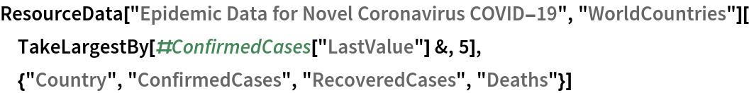 "ResourceData[\!\(\* TagBox[""\""\<Epidemic Data for Novel Coronavirus COVID-19\>\"""", #& , BoxID -> ""ResourceTag-Epidemic Data for Novel Coronavirus \ COVID-19-Input"", AutoDelete->True]\), ""WorldCountries""][  TakeLargestBy[#ConfirmedCases[""LastValue""] &, 5], {""Country"", ""ConfirmedCases"", ""RecoveredCases"", ""Deaths""}]"