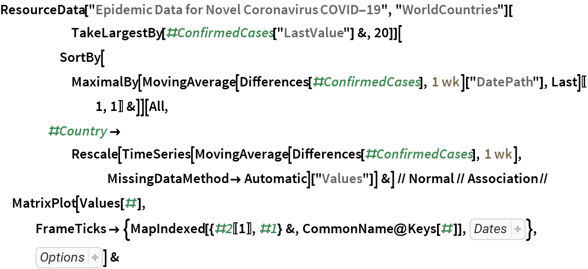 """ResourceData[""""Epidemic Data for Novel Coronavirus COVID-19"""", """"WorldCountries""""][       TakeLargestBy[#ConfirmedCases[""""LastValue""""] &, 20]][      SortBy[MaximalBy[          MovingAverage[Differences[#ConfirmedCases], Quantity[1, """"Weeks""""]][""""DatePath""""], Last][[1, 1]] &]][     All, #Country -> Rescale[TimeSeries[          MovingAverage[Differences[#ConfirmedCases], Quantity[1, """"Weeks""""]], MissingDataMethod -> Automatic][         """"Values""""]] &] // Normal // Association // MatrixPlot[Values[#], FrameTicks -> {MapIndexed[{#2[[1]], #1} &, CommonName@Keys[#]], {{       1,  Rotate[""""02/01"""", 90 Degree]}, {11,  Rotate[""""02/11"""", 90 Degree]}, {21,  Rotate[""""02/21"""", 90 Degree]}, {31,  Rotate[""""03/02"""", 90 Degree]}, {41,  Rotate[""""03/12"""", 90 Degree]}, {51,  Rotate[""""03/22"""", 90 Degree]}, {61,  Rotate[""""04/01"""", 90 Degree]}, {71,  Rotate[""""04/11"""", 90 Degree]}, {81,  Rotate[""""04/21"""", 90 Degree]}, {91,  Rotate[""""05/01"""", 90 Degree]}, {101,  Rotate[""""05/11"""", 90 Degree]}, {111,  Rotate[""""05/21"""", 90 Degree]}, {121,  Rotate[""""05/31"""", 90 Degree]}}}, Sequence[    ColorFunction -> """"Rainbow"""", Mesh -> {True, False}, AspectRatio -> Rational[1, 2], ImageSize -> 600, PlotLabel -> """"top 20 counties with largest confirmed cases, \ sorted by date of first wave""""]] &"""