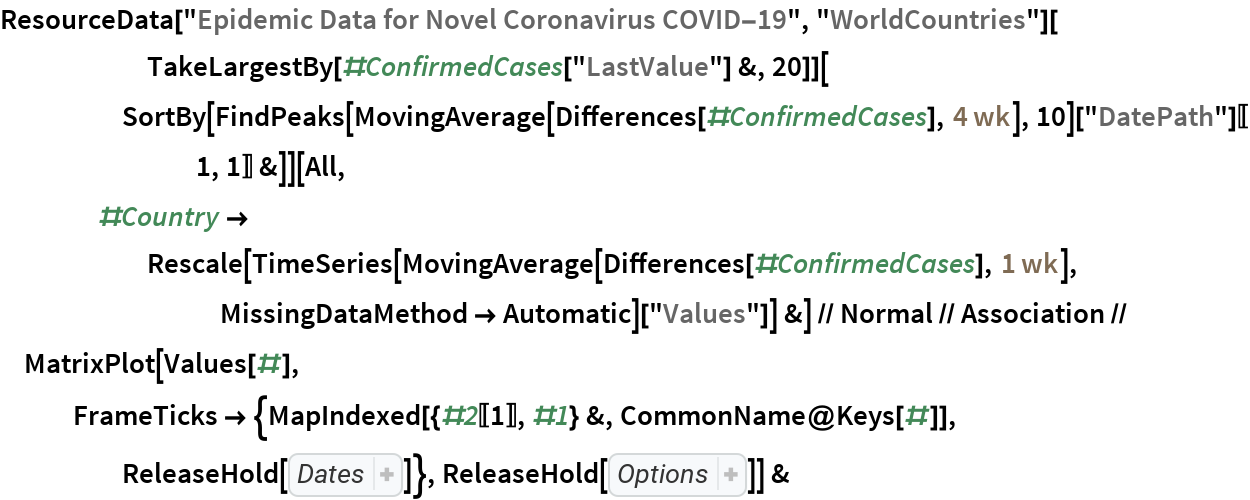 """ResourceData[""""Epidemic Data for Novel Coronavirus COVID-19"""", """"WorldCountries""""][       TakeLargestBy[#ConfirmedCases[""""LastValue""""] &, 20]][      SortBy[FindPeaks[           MovingAverage[Differences[#ConfirmedCases], Quantity[4, """"Weeks""""]], 10][""""DatePath""""][[1, 1]] &]][     All, #Country -> Rescale[TimeSeries[          MovingAverage[Differences[#ConfirmedCases], Quantity[1, """"Weeks""""]], MissingDataMethod -> Automatic][         """"Values""""]] &] // Normal // Association // MatrixPlot[Values[#], FrameTicks -> {MapIndexed[{#2[[1]], #1} &, CommonName@Keys[#]], ReleaseHold[ Hold[ Part[ MapIndexed[{ Part[#2, 1], #}& ,  Map[Rotate[#, 90 Degree]& ,  Map[DateString[#, {""""Month"""", """"/"""", """"Day""""}]& ,  DateRange[ DateObject[{2020, 2, 1}], Today]]]],  Span[1, All, 10]]]]}, ReleaseHold[ Hold[ColorFunction -> """"Rainbow"""", Mesh -> {True, False}, AspectRatio -> 1/2, ImageSize -> 600, PlotLabel -> StringJoin[       """"top 20 counties with largest confirmed cases, sorted by date \ of first wave\n data updated on """",  DateString[Yesterday, """"ISODate""""]]]]] &"""