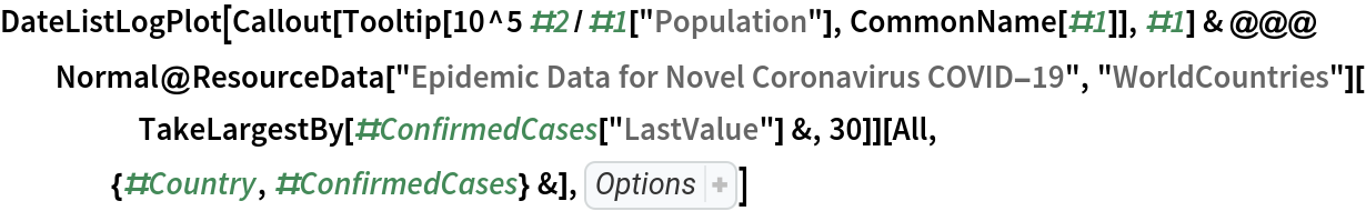 """DateListLogPlot[  Callout[Tooltip[10^5 #2/#1[""""Population""""], CommonName[#1]], #1] & @@@ Normal@ResourceData[\!\(\* TagBox[""""\""""\<Epidemic Data for Novel Coronavirus COVID-19\>\"""""""", #& , BoxID -> """"ResourceTag-Epidemic Data for Novel Coronavirus \ COVID-19-Input"""", AutoDelete->True]\), """"WorldCountries""""][      TakeLargestBy[#ConfirmedCases[""""LastValue""""] &, 30]][     All, {#Country, #ConfirmedCases} &], Sequence[  PlotRange -> All, GridLines -> Automatic, AspectRatio -> 1.5, ImageSize -> 500, PlotLabel -> """"estimated confirmed cases per 100K people (log \ scale)""""]]"""