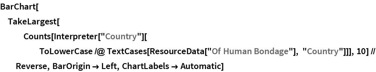 """BarChart[TakeLargest[    Counts[Interpreter[""""Country""""][      ToLowerCase /@ TextCases[ResourceData[""""Of Human Bondage""""], """"Country""""]]], 10] //    Reverse, BarOrigin -> Left, ChartLabels -> Automatic]"""