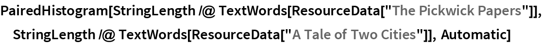 """PairedHistogram[  StringLength /@ TextWords[ResourceData[""""The Pickwick Papers""""]], StringLength /@ TextWords[ResourceData[""""A Tale of Two Cities""""]], Automatic]"""
