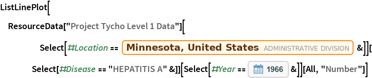 """ListLinePlot[  ResourceData[""""Project Tycho Level 1 Data""""][      Select[#Location == Entity[""""AdministrativeDivision"""", {""""Minnesota"""", """"UnitedStates""""}] &]][Select[#Disease == """"HEPATITIS A"""" &]][    Select[#Year == DateObject[{1966}] &]][All, """"Number""""]]"""