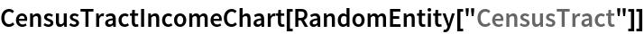 "CensusTractIncomeChart[RandomEntity[""CensusTract""]]"