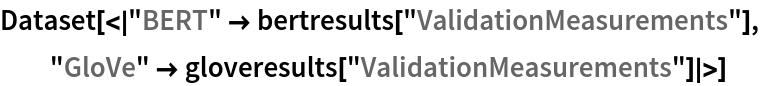 "Dataset[< ""BERT"" -> bertresults[""ValidationMeasurements""], ""GloVe"" -> gloveresults[""ValidationMeasurements""] >]"