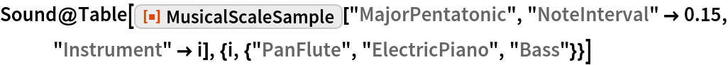 """Sound@Table[   ResourceFunction[""""MusicalScaleSample""""][""""MajorPentatonic"""", """"NoteInterval"""" -> 0.15, """"Instrument"""" -> i], {i, {""""PanFlute"""", """"ElectricPiano"""", """"Bass""""}}]"""
