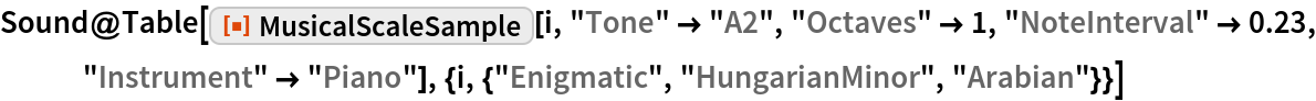 """Sound@Table[   ResourceFunction[""""MusicalScaleSample""""][i, """"Tone"""" -> """"A2"""", """"Octaves"""" -> 1, """"NoteInterval"""" -> 0.23, """"Instrument"""" -> """"Piano""""], {i, {""""Enigmatic"""", """"HungarianMinor"""", """"Arabian""""}}]"""
