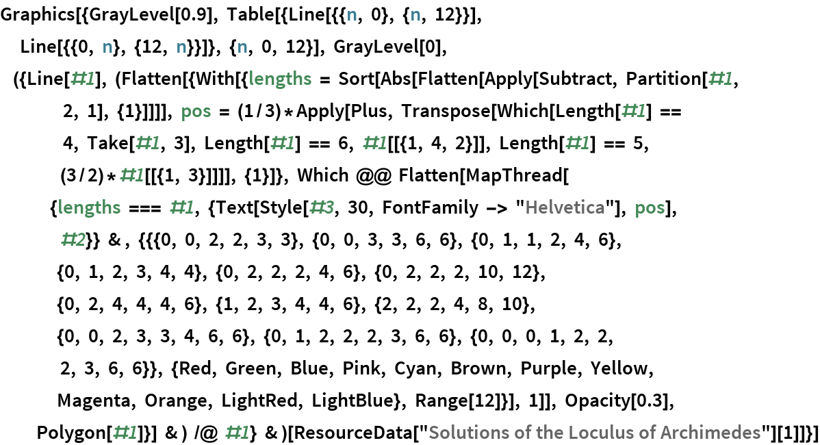 """Graphics[{GrayLevel[0.9], Table[{Line[{{n, 0}, {n, 12}}], Line[{{0, n}, {12, n}}]}, {n, 0, 12}], GrayLevel[0], ({Line[#1], (Flatten[{With[{lengths = Sort[Abs[Flatten[Apply[Subtract, Partition[#1, 2, 1], {1}]]]], pos = (1/3)*Apply[Plus, Transpose[Which[Length[#1] == 4, Take[#1, 3], Length[#1] == 6, #1[[{1, 4, 2}]], Length[#1] == 5, (3/2)*#1[[{1, 3}]]]], {1}]}, Which @@ Flatten[MapThread[                               {lengths === #1, {Text[                    Style[#3, 30, FontFamily -> """"Helvetica""""], pos], #2}} & , {{{0, 0, 2, 2, 3, 3}, {0, 0, 3, 3, 6, 6}, {0, 1, 1, 2, 4, 6},                                   {0, 1, 2, 3, 4, 4}, {0, 2, 2, 2, 4, 6}, {0, 2, 2, 2, 10, 12}, {0, 2, 4, 4, 4, 6}, {1, 2, 3, 4, 4, 6}, {2, 2, 2, 4, 8, 10}, {0, 0, 2, 3, 3, 4, 6, 6}, {0, 1, 2, 2, 2, 3, 6, 6}, {0, 0, 0, 1, 2, 2, 2, 3, 6, 6}}, {Red, Green, Blue, Pink, Cyan, Brown, Purple, Yellow, Magenta, Orange, LightRed, LightBlue}, Range[12]}], 1]], Opacity[0.3], Polygon[#1]}] & ) /@ #1} & )[    ResourceData[""""Solutions of the Loculus of Archimedes""""][1]]}]"""
