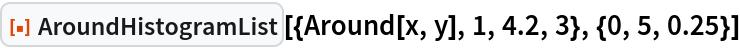 """ResourceFunction[  """"AroundHistogramList""""][{Around[x, y], 1, 4.2, 3}, {0, 5, 0.25}]"""