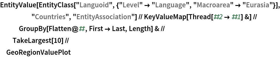 "EntityValue[      EntityClass[       ""Languoid"", {""Level"" -> ""Language"", ""Macroarea"" -> ""Eurasia""}], ""Countries"", ""EntityAssociation""] // KeyValueMap[Thread[#2 -> #1] &] // GroupBy[Flatten@#, First -> Last, Length] & // TakeLargest[10] //  GeoRegionValuePlot"