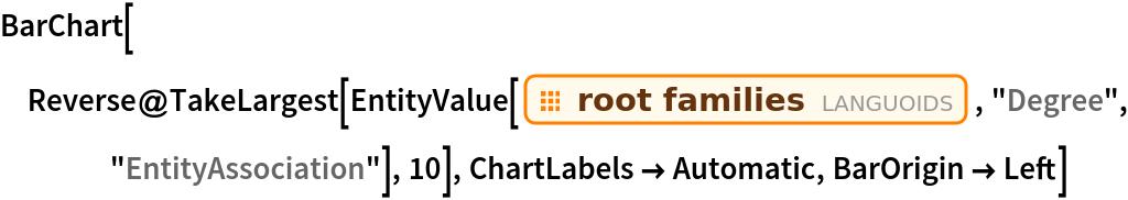 "BarChart[Reverse@   TakeLargest[    EntityValue[EntityClass[""Languoid"", ""RootFamilies""], ""Degree"", ""EntityAssociation""], 10], ChartLabels -> Automatic, BarOrigin -> Left]"