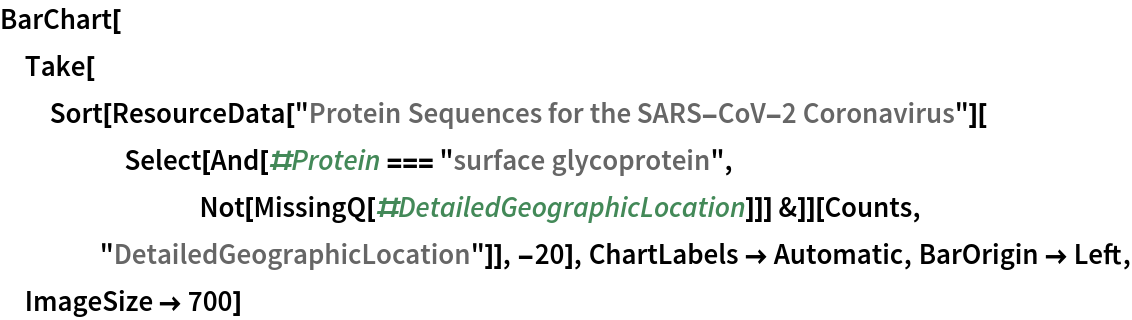 """BarChart[Take[   Sort[ResourceData[       """"Protein Sequences for the SARS-CoV-2 Coronavirus""""][      Select[And[#Protein === """"surface glycoprotein"""", Not[MissingQ[#DetailedGeographicLocation]]] &]][Counts, """"DetailedGeographicLocation""""]], -20], ChartLabels -> Automatic, BarOrigin -> Left, ImageSize -> 700]"""