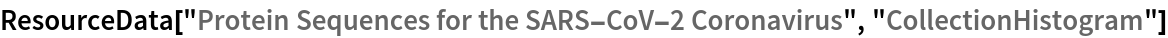 "ResourceData[""Protein Sequences for the SARS-CoV-2 Coronavirus"", \ ""CollectionHistogram""]"
