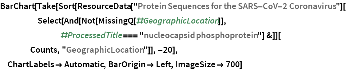 """BarChart[Take[   Sort[ResourceData[       """"Protein Sequences for the SARS-CoV-2 Coronavirus""""][      Select[       And[Not[MissingQ[#GeographicLocation]], #ProcessedTitle === """"nucleocapsid phosphoprotein""""] &]][     Counts, """"GeographicLocation""""]], -20],  ChartLabels -> Automatic, BarOrigin -> Left, ImageSize -> 700]"""