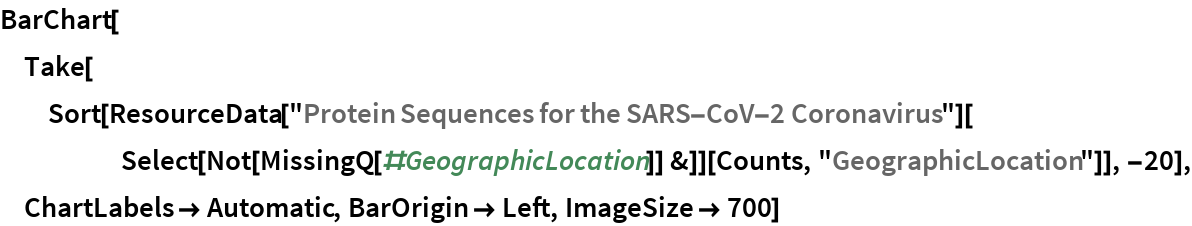 """BarChart[Take[   Sort[ResourceData[       """"Protein Sequences for the SARS-CoV-2 Coronavirus""""][      Select[Not[MissingQ[#GeographicLocation]] &]][Counts, """"GeographicLocation""""]], -20], ChartLabels -> Automatic, BarOrigin -> Left, ImageSize -> 700]"""