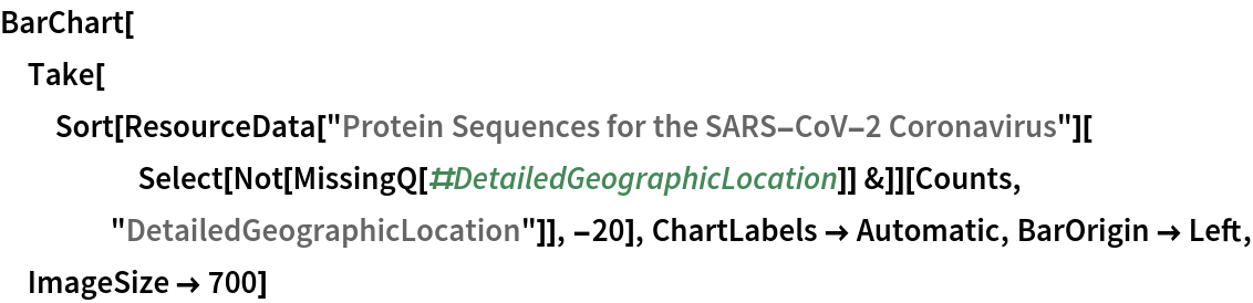 """BarChart[Take[   Sort[ResourceData[       """"Protein Sequences for the SARS-CoV-2 Coronavirus""""][      Select[Not[MissingQ[#DetailedGeographicLocation]] &]][Counts, """"DetailedGeographicLocation""""]], -20], ChartLabels -> Automatic, BarOrigin -> Left, ImageSize -> 700]"""